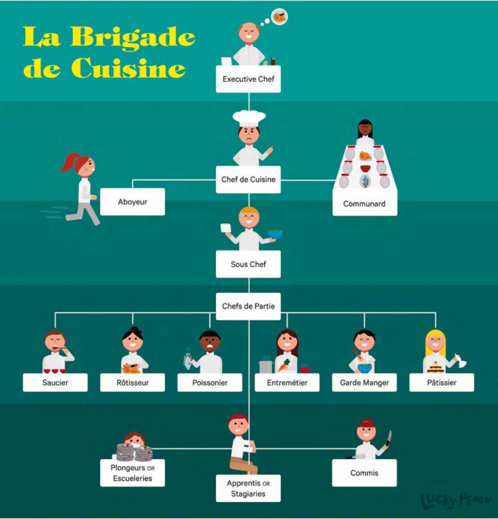 Kitchen Brigade Organization Chart